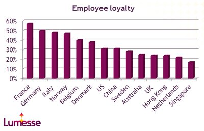 http://atans1.files.wordpress.com/2013/04/low-employee-loyalty-in-singapore.jpg?w=604